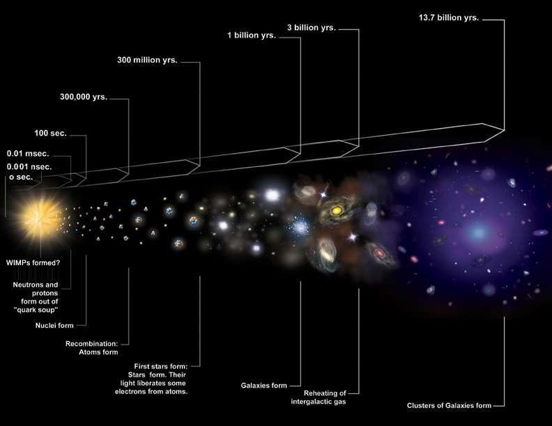 Cosmic Timeline Illustration